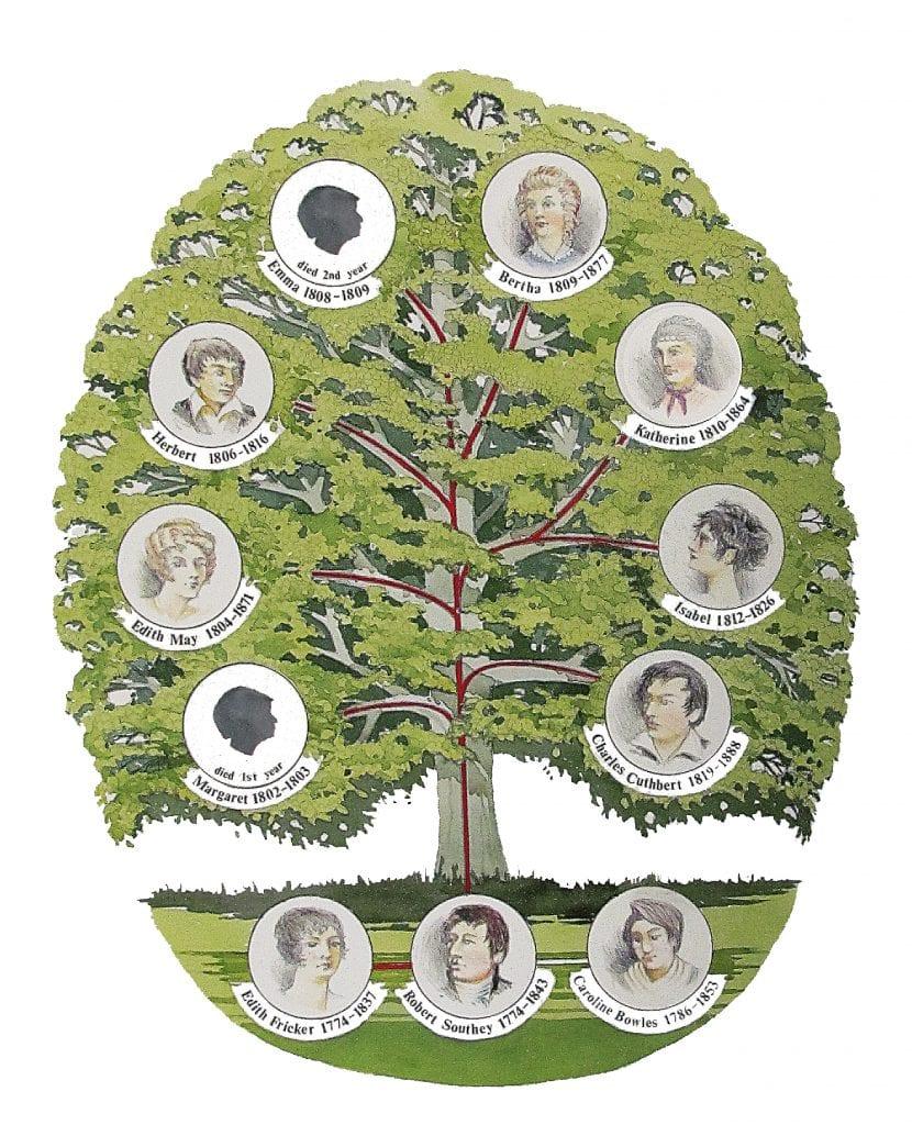 Robert Southey's family tree
